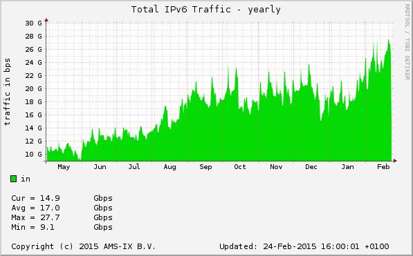 BIT Graphic IPv6