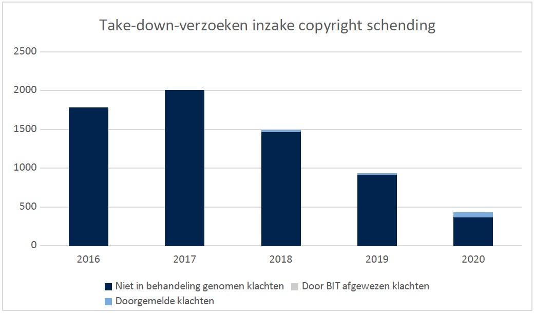Take down verzoeken inzake copyrightschending