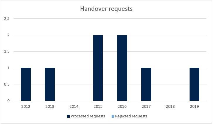 Handover requests