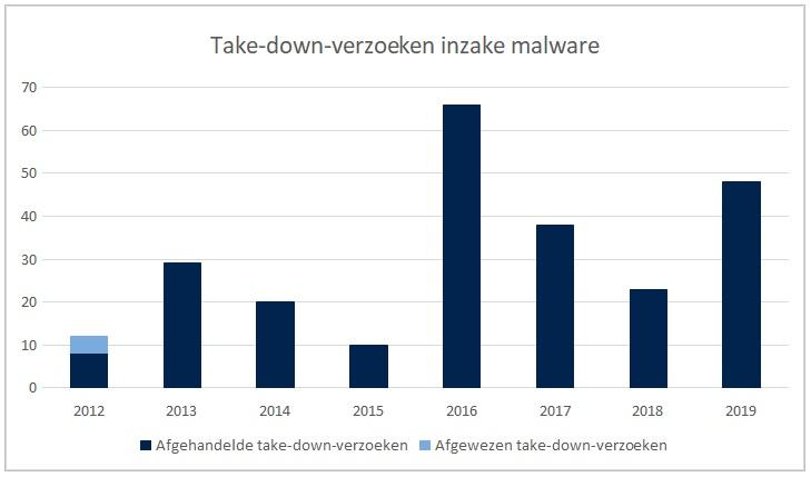 Take down verzoeken inzake malware