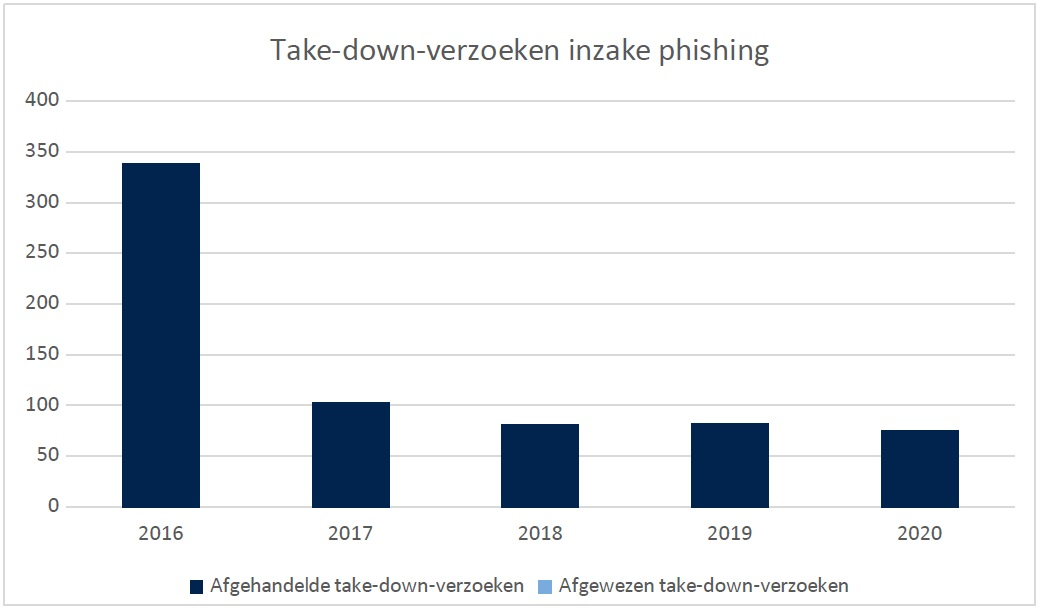 Take down verzoeken inzake phishing