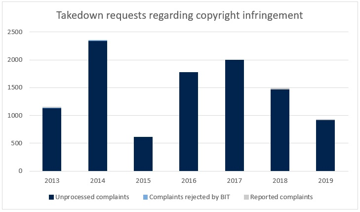 Takedown requests regarding copyright infringement