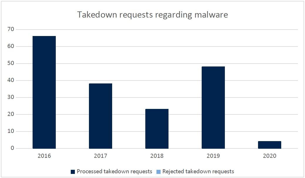 Takedown requests regarding malware