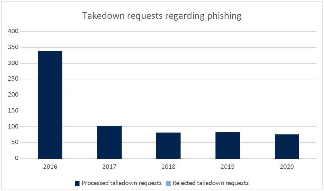 Takedown requests regarding phishing
