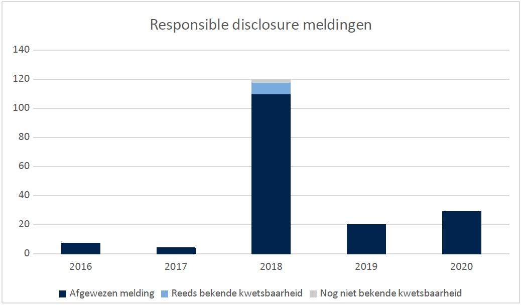 Responsible disclosure meldingen